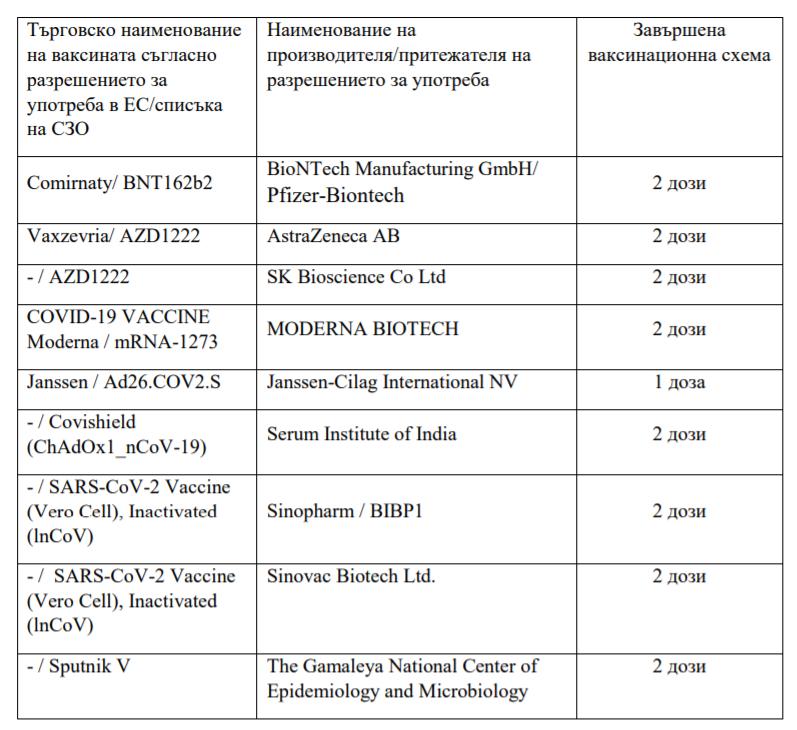Список вакцин, после прививок которыми можно въезжать в Болгарию.
