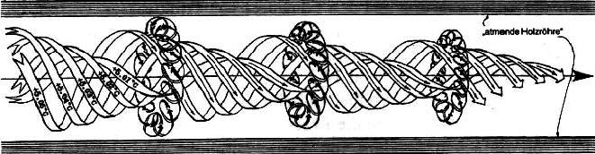 Ляндзберг а.р., латкнн а.с.вихревые теплообменники и конденсация в закрученном потоке зачем нужен теплообменник в дизельных двигателях