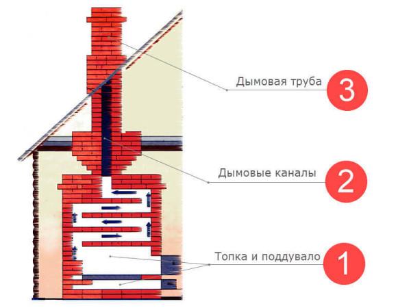 content_ustroistvo-pechi__econet_ru