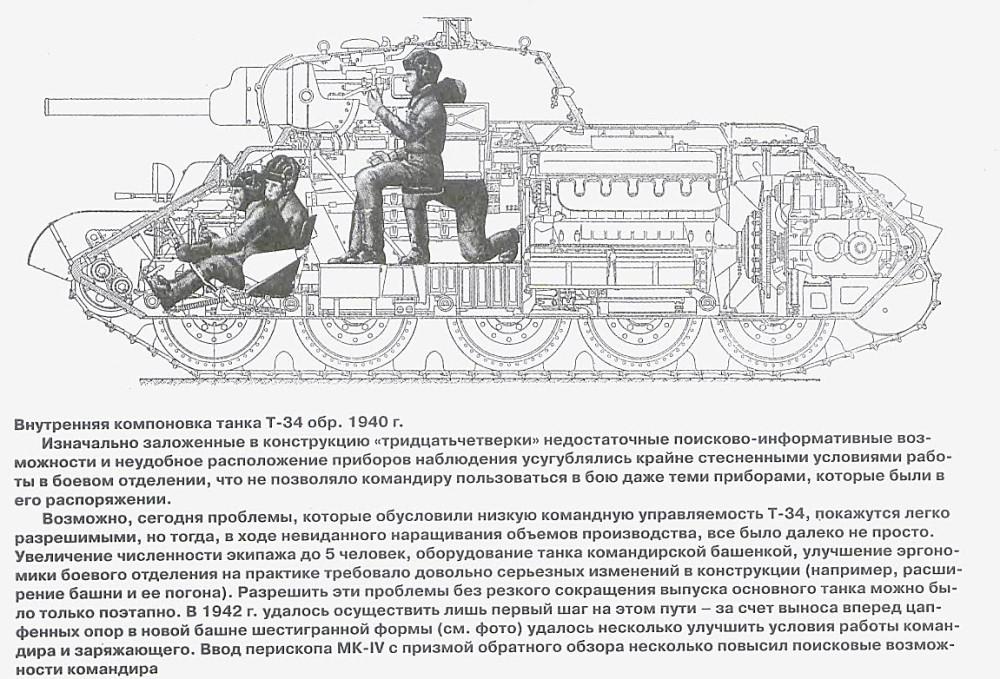 Компоновка-танка-Т-34-образца-1940-года