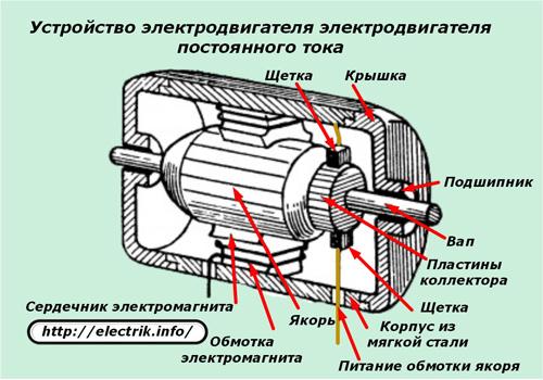 1451299064_elektrodvigatel-post