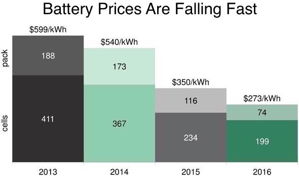 Тесла & Co: построены крупнейшие накопители энергии