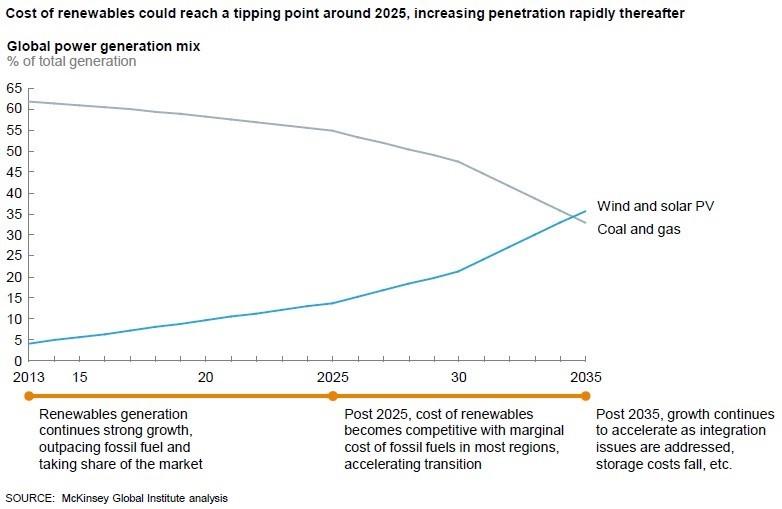 McKinsey: в 2035 солнце и ветер будут производить 36% электроэнергии в мире