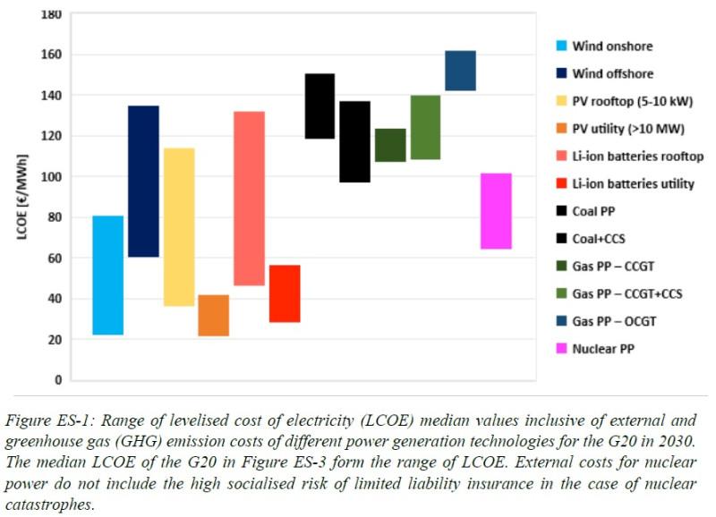До 2030 г ВИЭ станут самыми дешевыми источниками энергии в странах G20