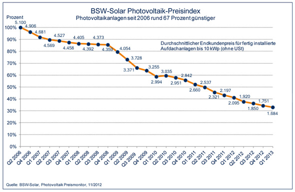 solaranlagen-preise_pv-2013