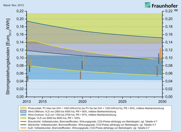 Prognose Stromgestehungskosten