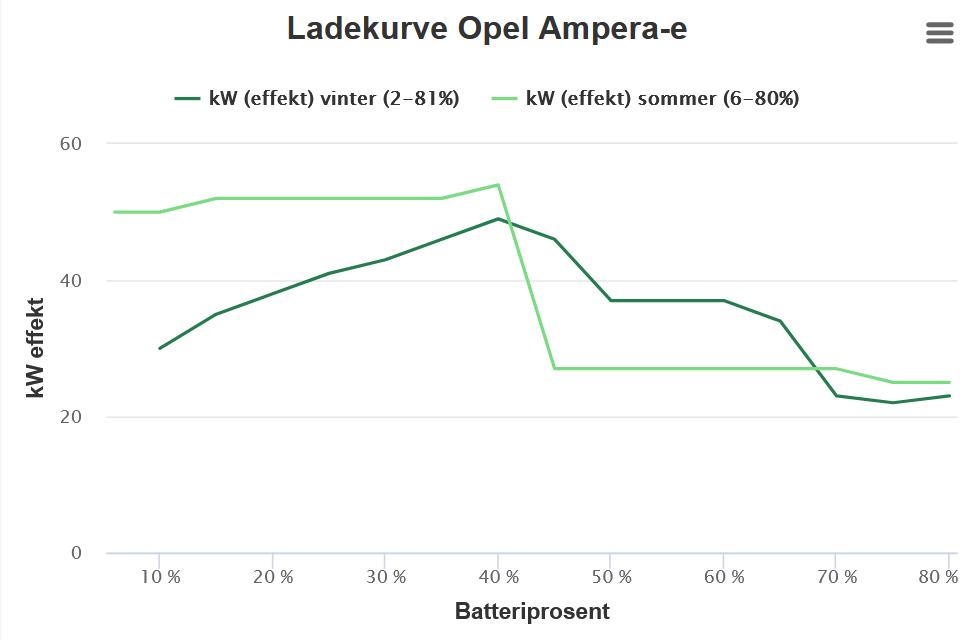 График зарядки Opel Ampera-E