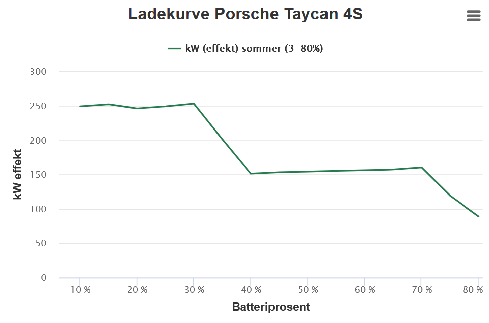 График зарядки Porsche Taycan 4S