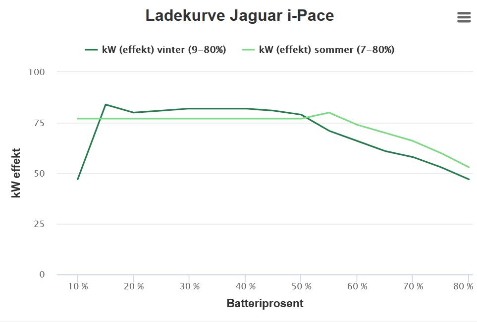 График зарядки Jaguar lI-Pace