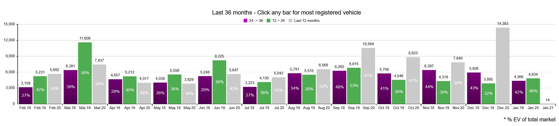 Продажи электромобилей в Норвегии по месяцам.