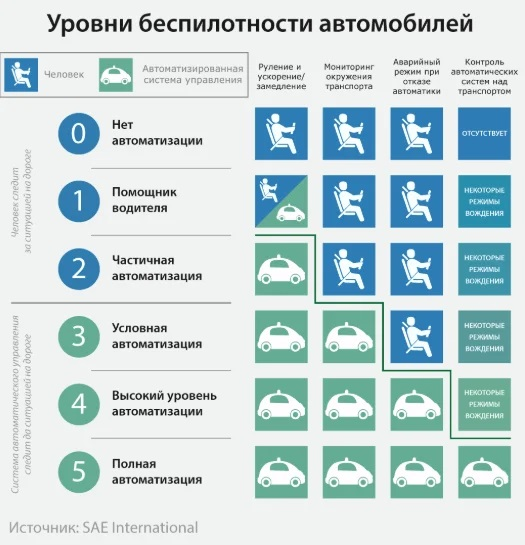 Уровни безспилотности автомобилей
