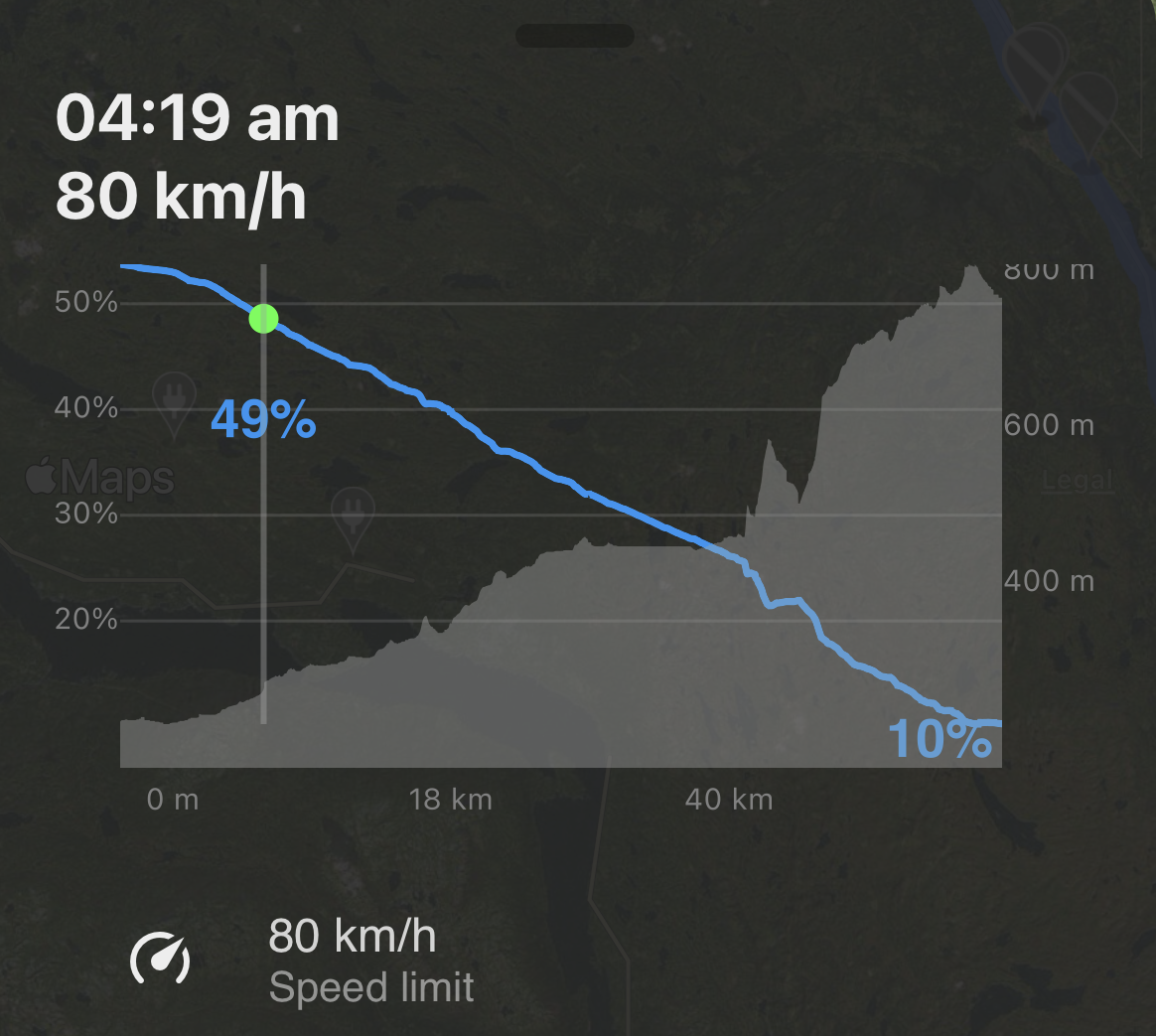Подъём из Гуля до Яйло (серым). Прогнозируемый расход батареи — голубым