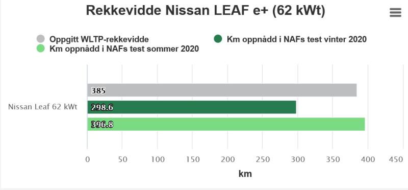 https://www.naf.no/elbil/elbiler-i-norge/nissan-leaf-2018/rekkeviddetest-nissan-leaf-62-kwt/