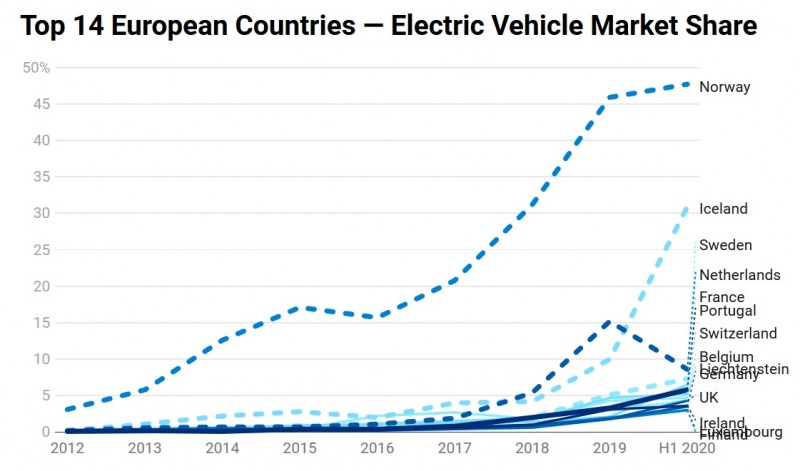 Source: https://cleantechnica.com/2020/07/29/top-14-european-countries-in-ev-market-share-sales-from-2012-2020-charts/
