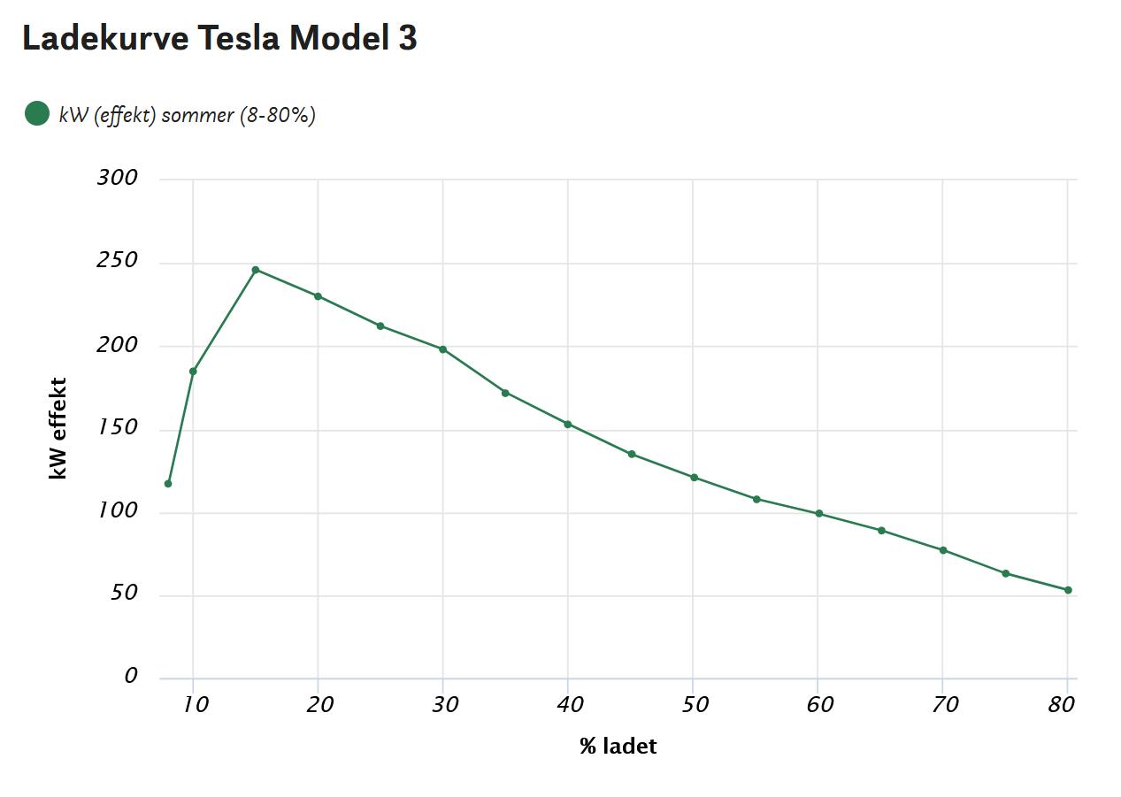 Тест TM3, 2020 модельный год
