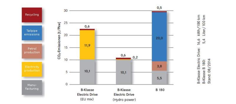 Сравнение СО2 выбросов для Mercedes Benz Electric Drive против B-Classe 180. Второй столбик - Норвегия