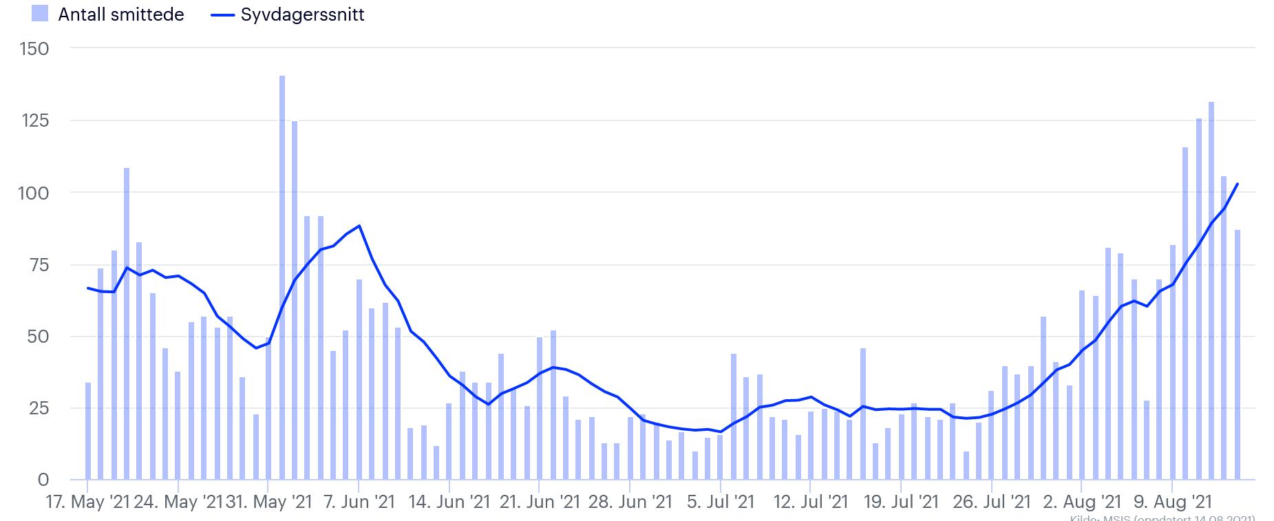 Голубая линия — среднее за 7 дней