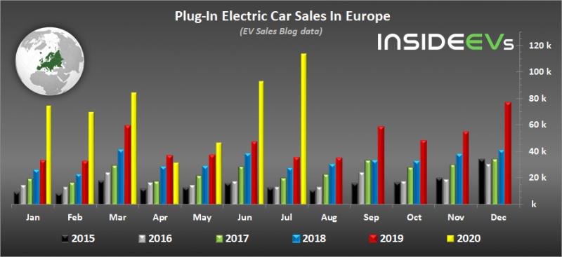 Как Европа заставляет выпускать электрокары https://insideevs.com/news/441126/europe-plugin-car-sales-july-2020/