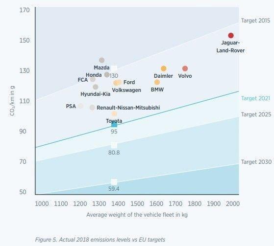 Ось Y: CO2/км в граммах, Ось X: средний вес автомобилей производителя