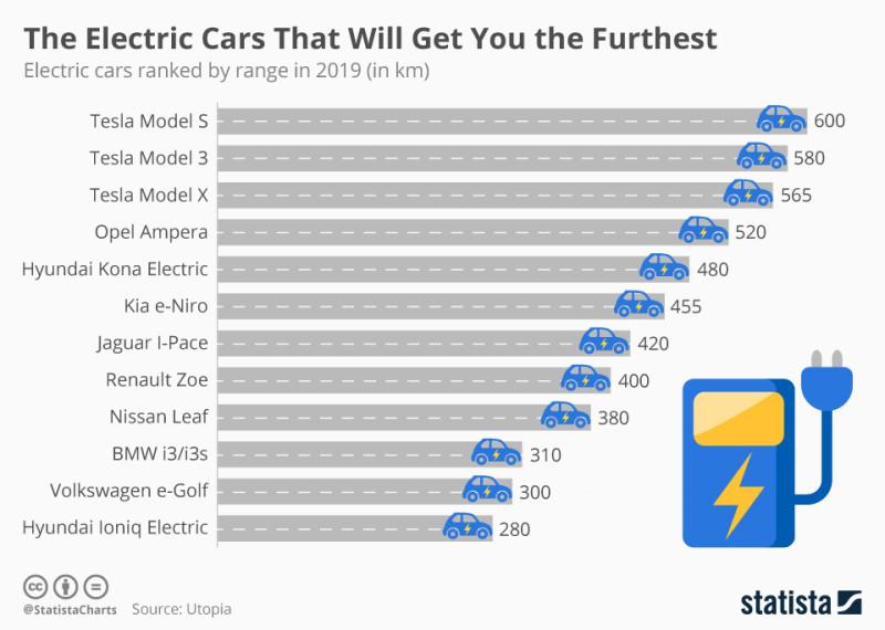 Электромобили: курс молодого бойца, часть первая https://www.statista.com/chart/17132/the-electric-cars-that-will-get-you-the-furthest/