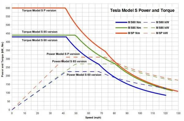 Мощности и крутящий момент Тесла Model S