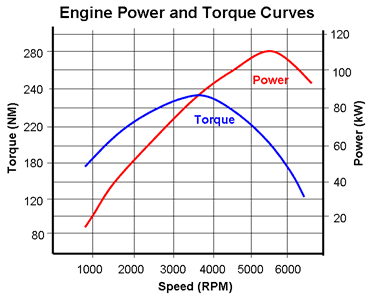 Типичный график мощности и крутящего момента для ДВС