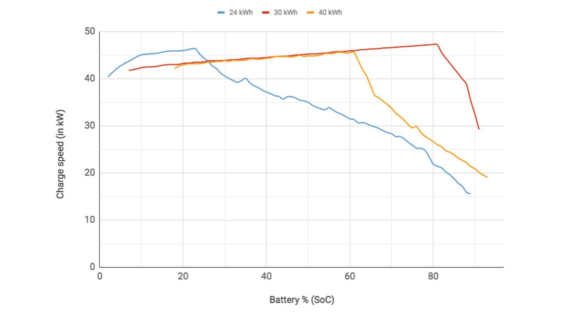 Заряд батареи в % против скорости зарядки. Мой Лиф - голубая линия.