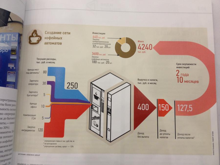 Инфорграфика кофейных автоматов