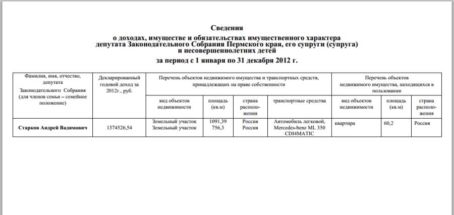 zsperm.ru s1 Docs incomes_dep dohod_2012_Starkov.pdf