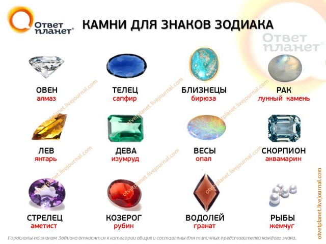 Драгоценные камни по знакам зодиака овен женщина
