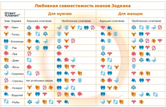 Гороскопы знаки зодиака совместимость