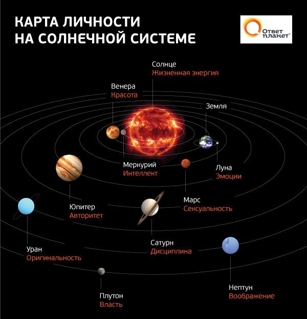 карты планет