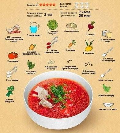 Как приготовить вкусный украинский борщ
