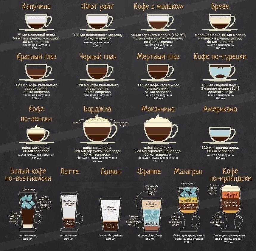 Разные кофейные напитки