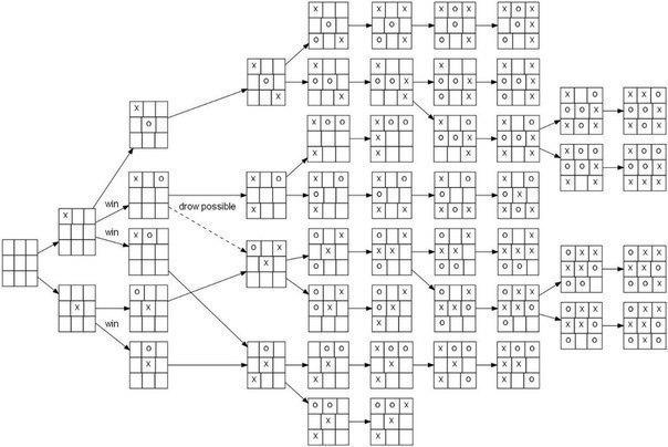 Все стратегии игры крестики-нолики