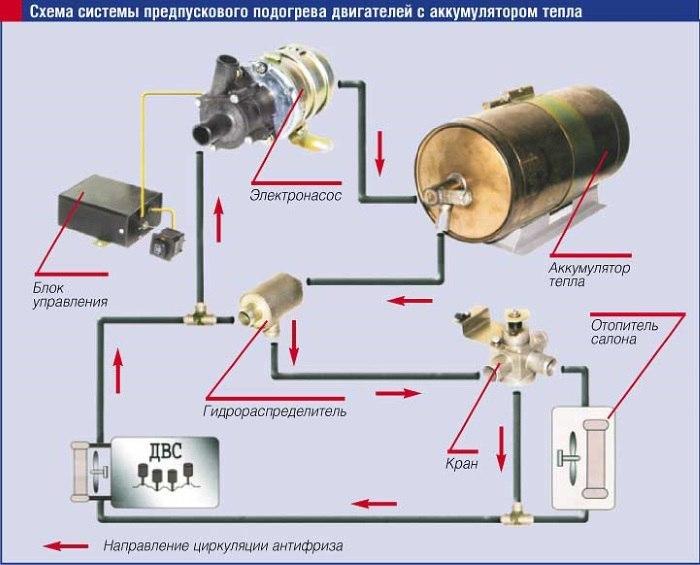 Как завести холодный двигатель3