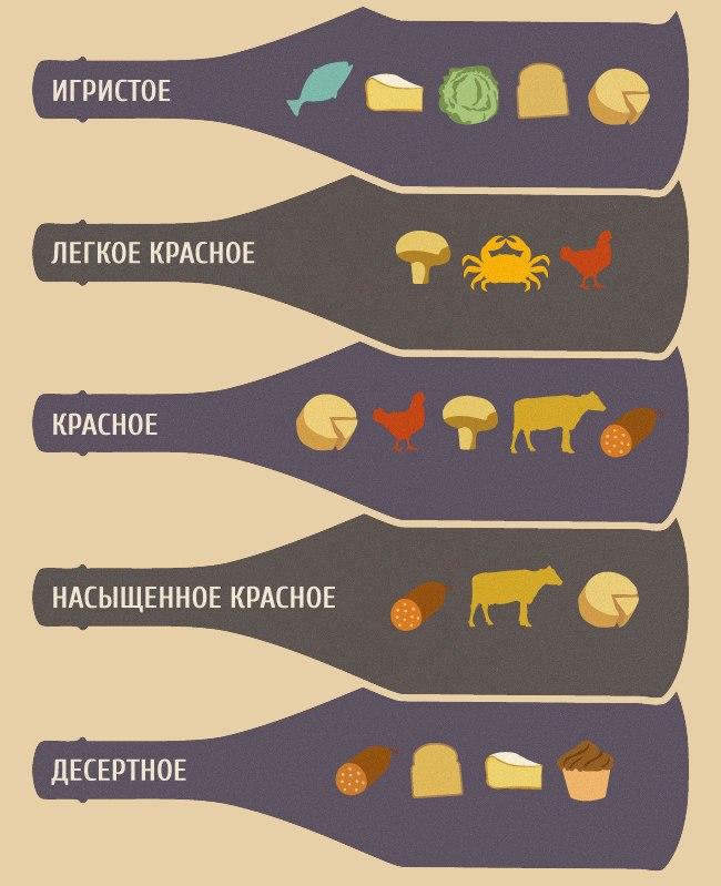 Как правильно подобрать вино к еде3