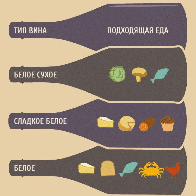 Как правильно подобрать вино к еде2