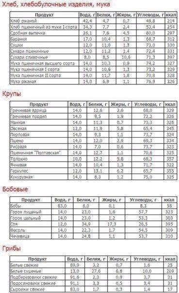 Калькулятор расчета калорийности блюд продуктов питания