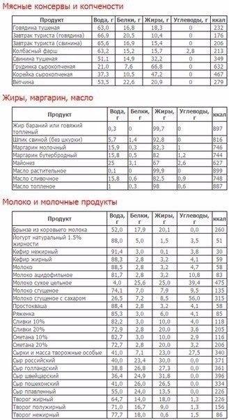 Про таблица кремлевской диеты на неделю