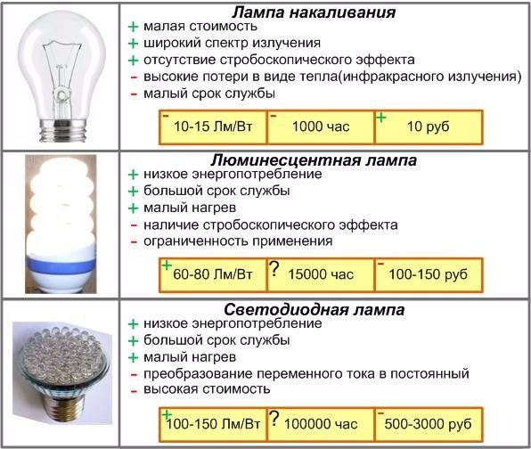 Какую лампочку выбрать для дома5