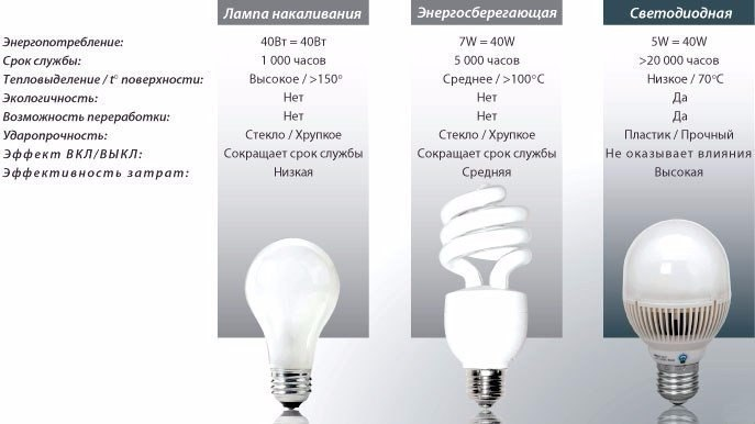 Какую лампочку выбрать для дома3