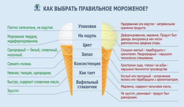 Как выбрать мороженое?