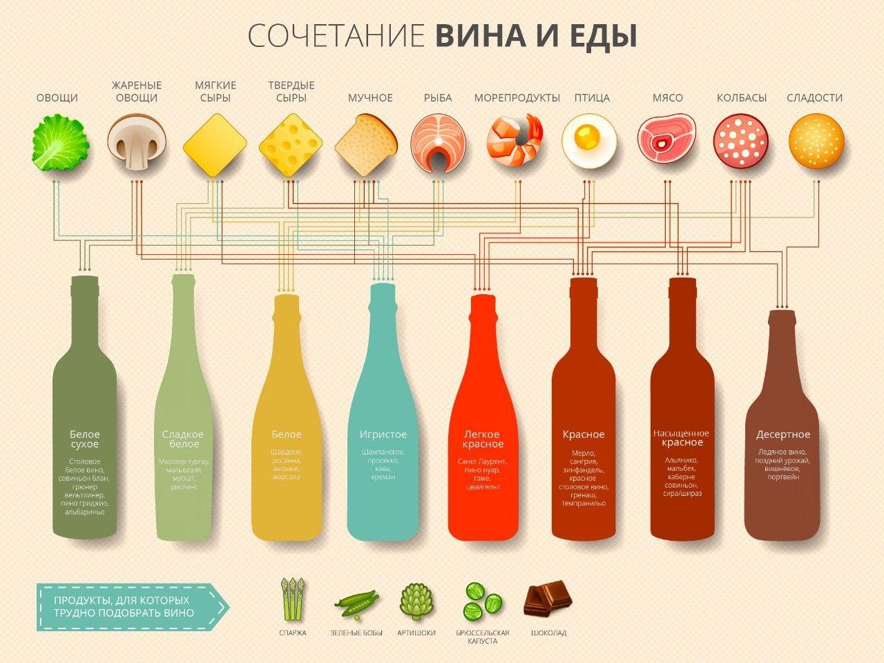 Cочетание вина и еды