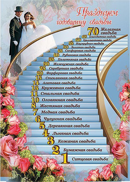 Поздравление с свадебными юбилеями