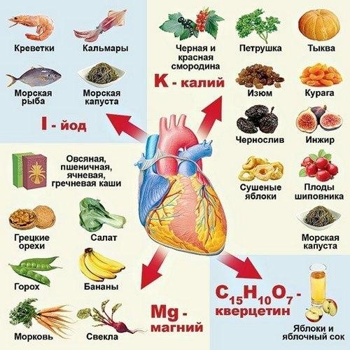 Здоровое сердце на долгие годы