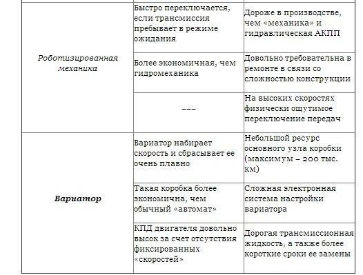 Типы Автоматических коробок передач8