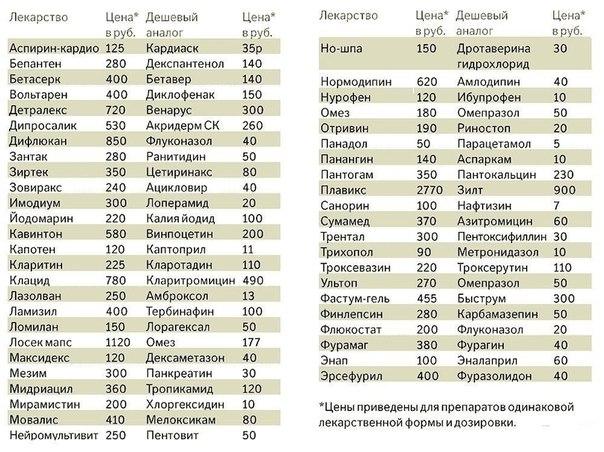 Таблица дешевых аналогов лекарств