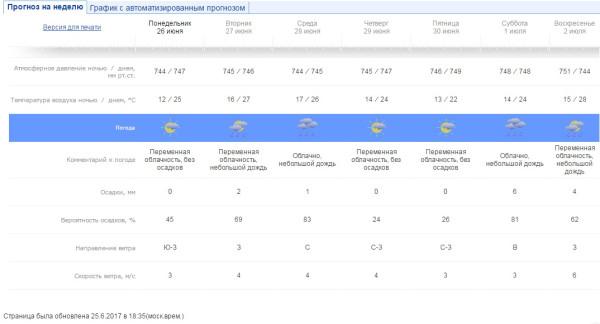 О погоде на неделю без иллюзий о Майами