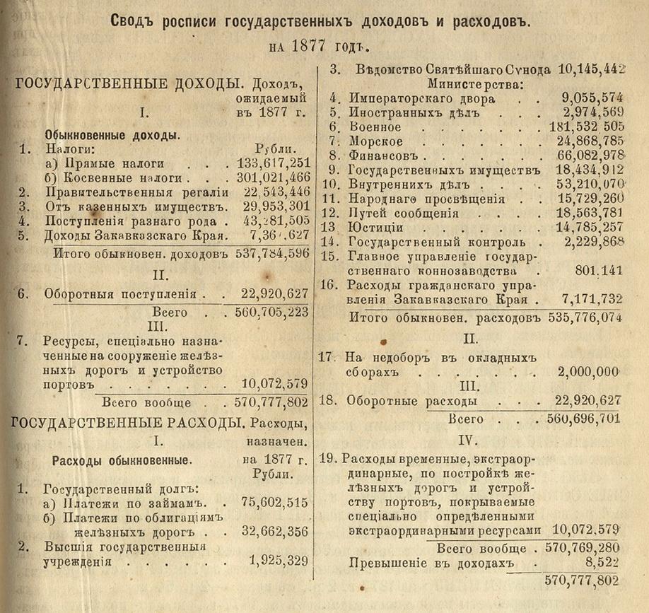 Профицит бюджета 1877 года